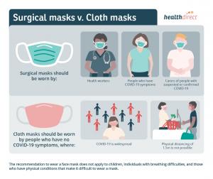 Surgical Mask vs Cloth Mask